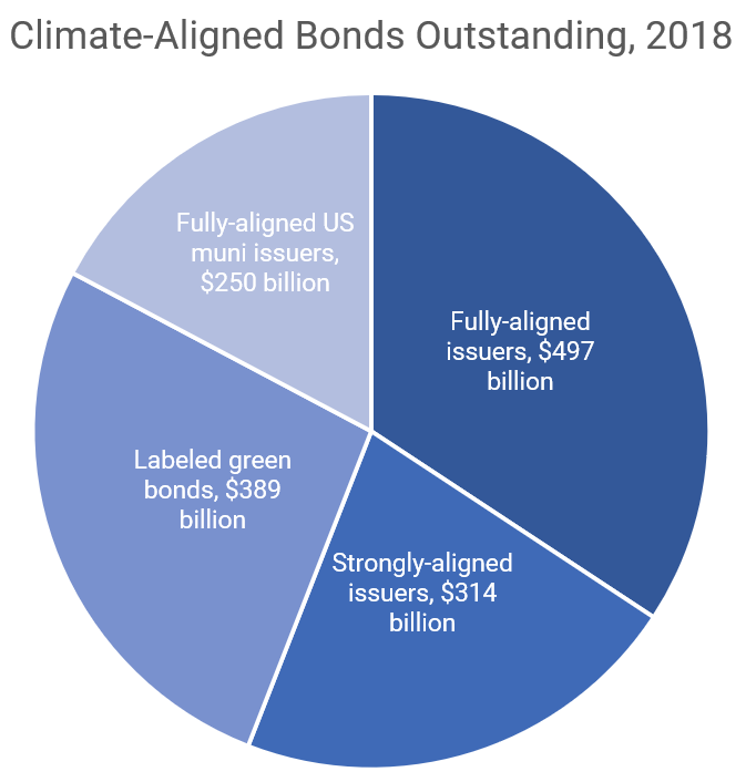 Climate-Aligned Bonds Outstanding, 2018
