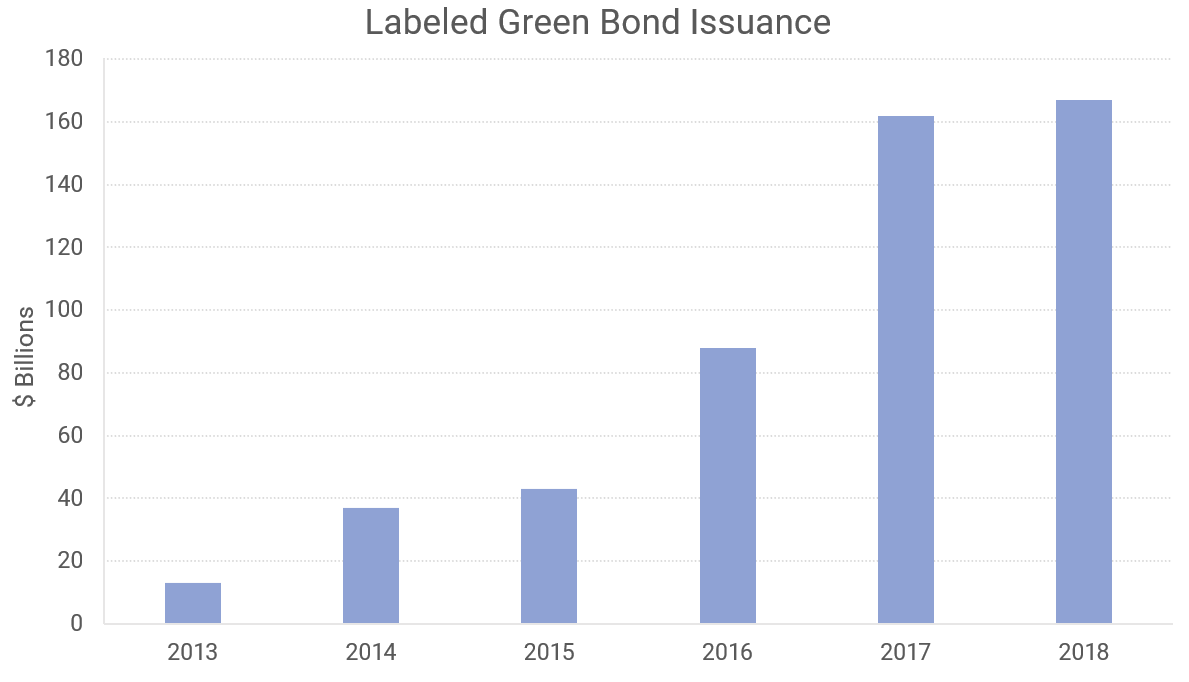 Labeled Green Bond Issuance