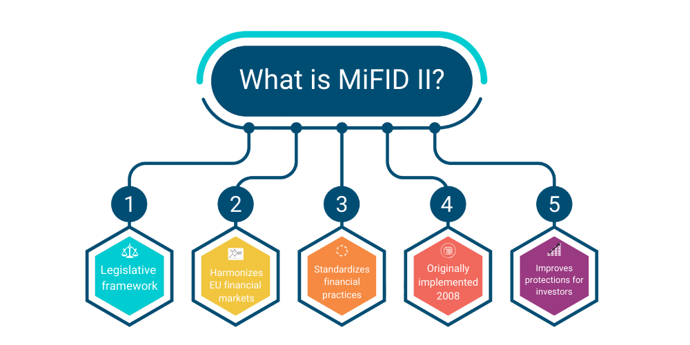what is mifid ii - an explanation