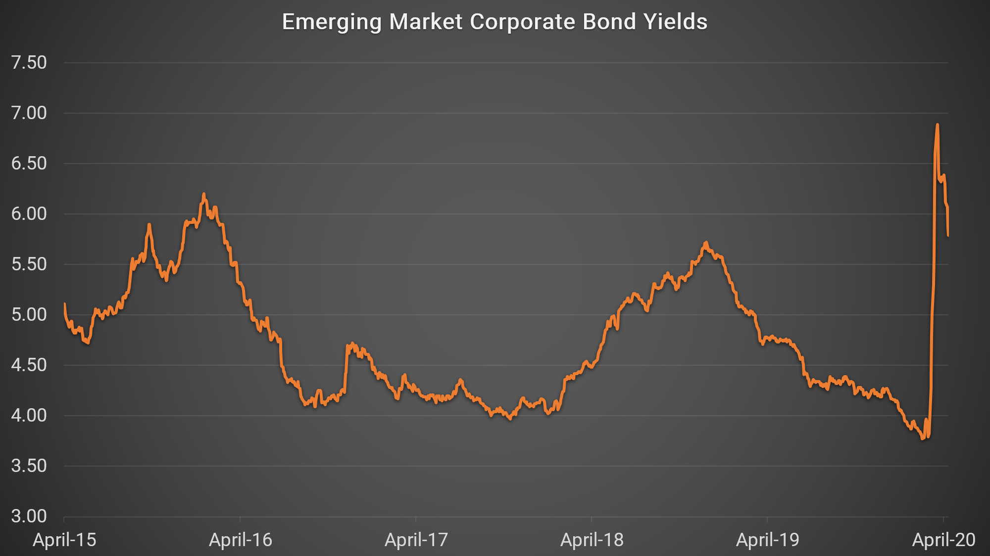 According to the Institute of International Finance, a record $83 billion flowed out of emerging market shares and bonds in March as investors fled to the safety of US Treasuries and other dollar- and euro-denominated assets. These outflows sent emerging market stock markets crashing and led to spikes in bond yields.