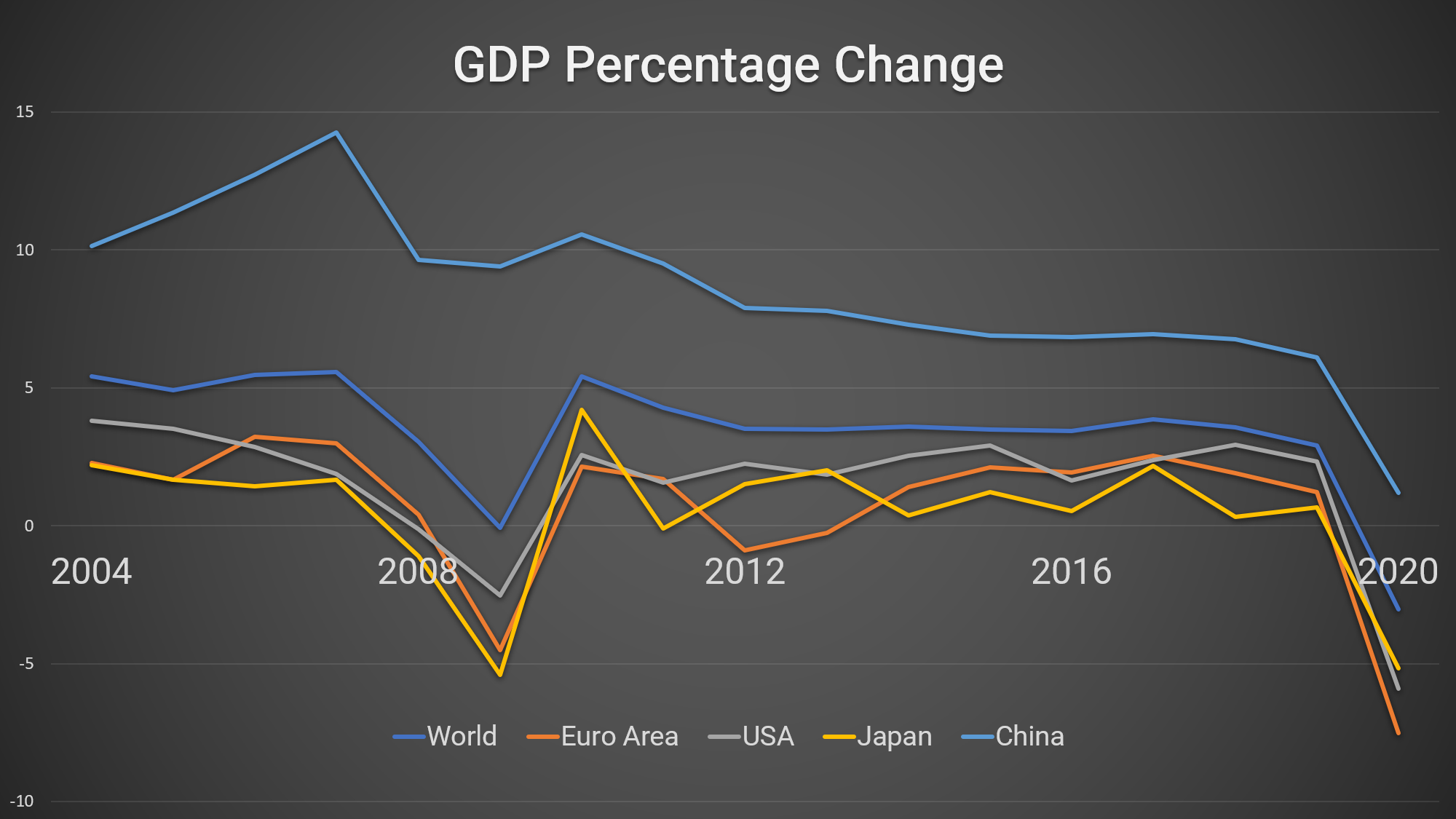 GDP percentage change with predicted figures for 2020 as a result of the coronavirus