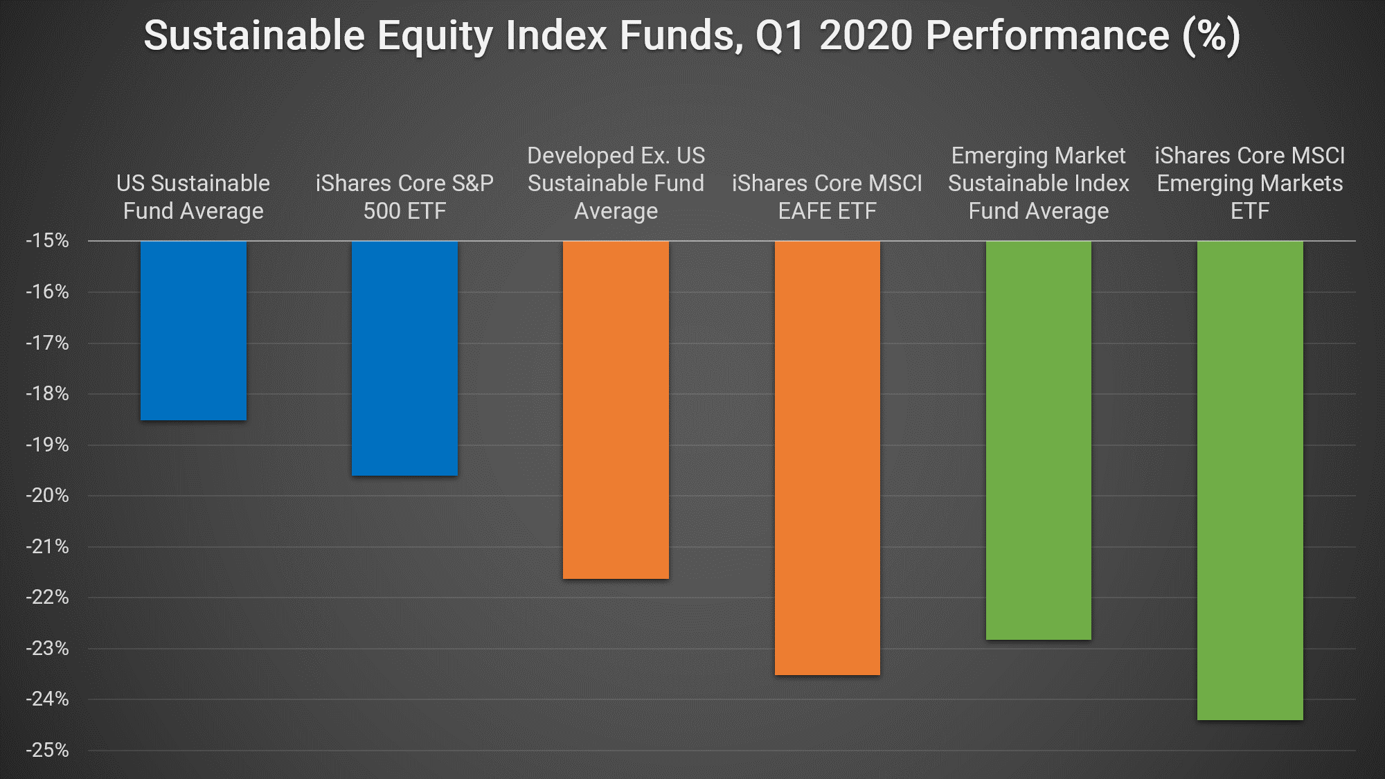 One key determinant of whether corporate commitments to CSR will be upheld is how the markets respond to different strategies. So far, there is some early evidence that investors are rewarding companies that demonstrate sound ESG practices. Morningstar, for example, found that sustainable/ESG index funds outperformed broader indices in the first quarter amidst broader stock market decline.