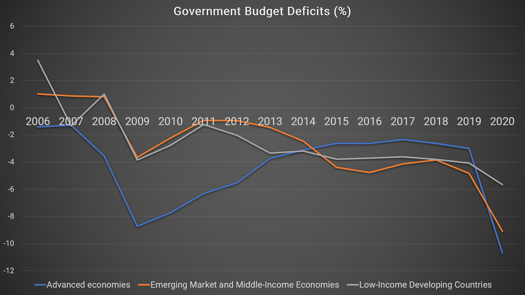 According to the IMF, budget deficits in advanced economies will surge to over 10% of GDP in 2020 and total government debt will approach 100% of GDP – or higher, in some countries – as governments borrow to cover their spending. Although deficits and total debt remain lower – as a proportion of GDP – in emerging and low-income countries, those nations are also experiencing a spike in debt this year as governments issue a flood of new bonds.