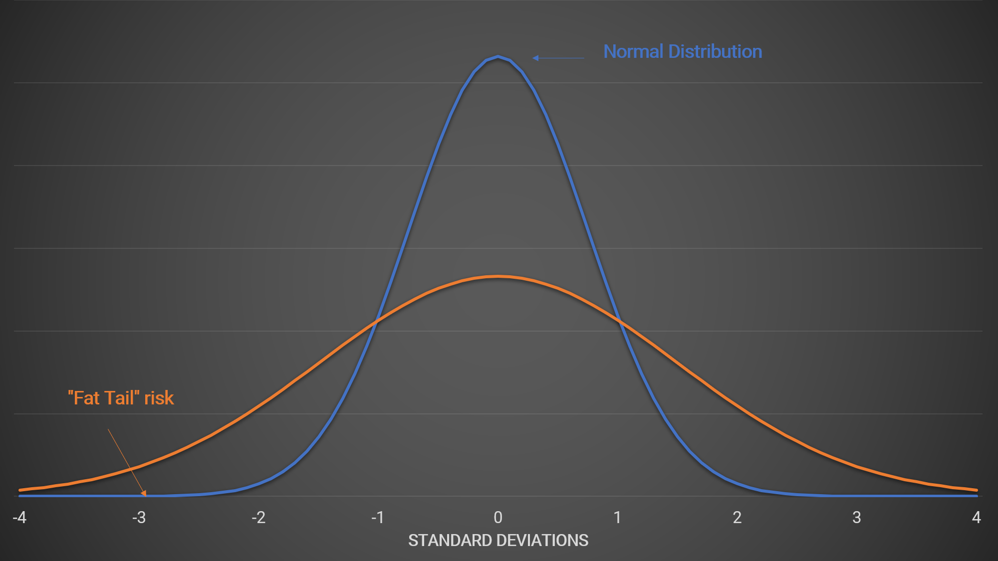 "Extreme downside events, often known as ""fat tails"" – the downside tail of the distribution turns out to be fatter, indicating that outcomes such as market crashes are more probable than the normal distribution suggests – and ""black swans"" have long been debated and markets have found crude but effective ways of adjusting for these while still using models that rely on the normal distribution."
