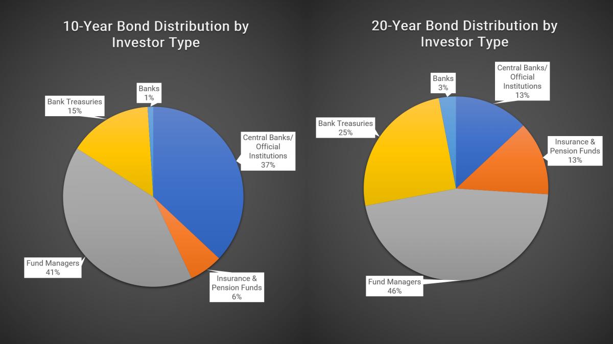 10 year bond distribution by investor type