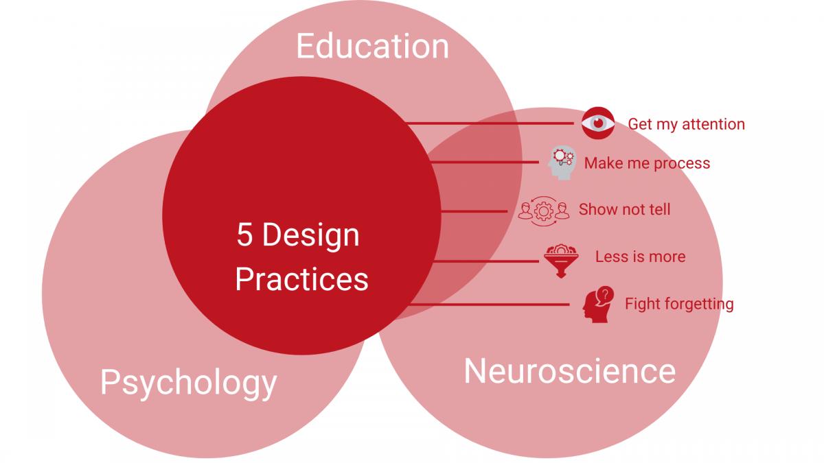 5 Design Practices