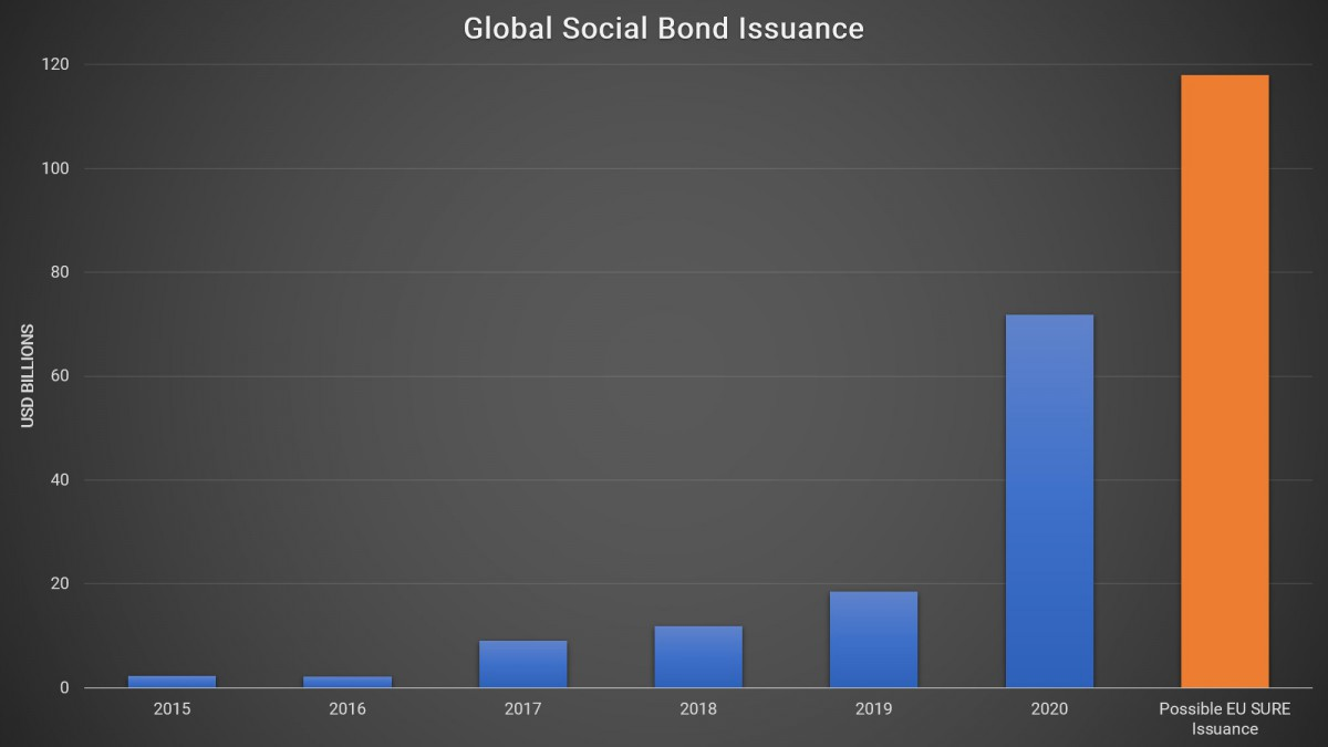 Global Social Bond Issuance