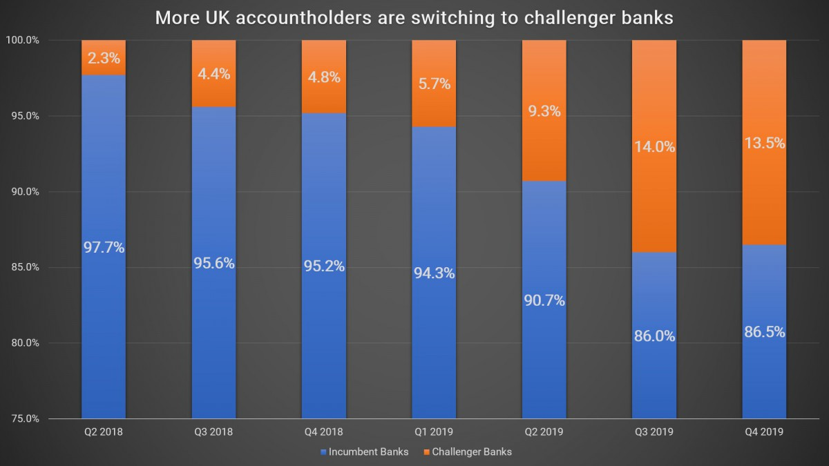 More UK accountholders are switching to challenger banks (1)