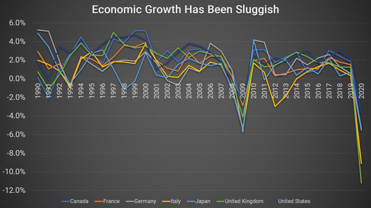 Economic Growth Has Been Sluggish