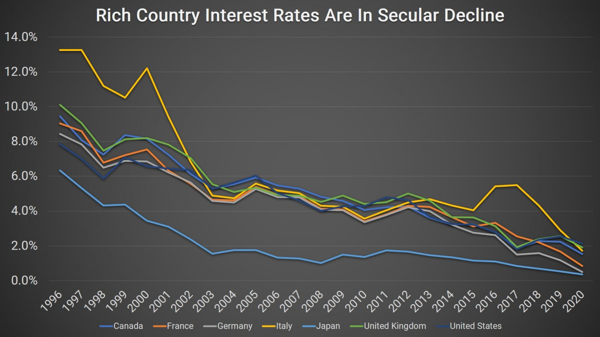rich country interest rates are in secular decline