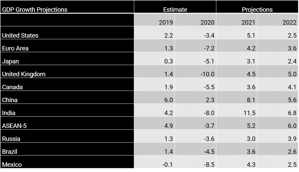gdp growth projections