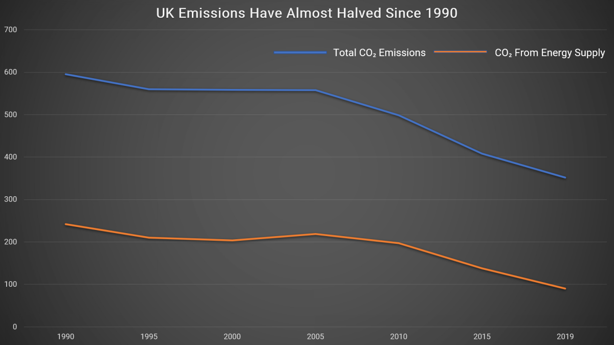 uk emissions have almost halved since 1990
