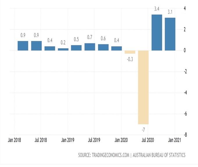 Australian GDP 3 Year Graph
