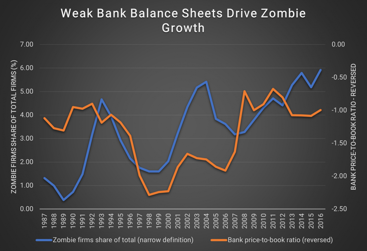 Weak Bank Balance Sheets Drive Zombie Growth