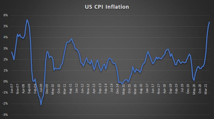 US CPI Inflation