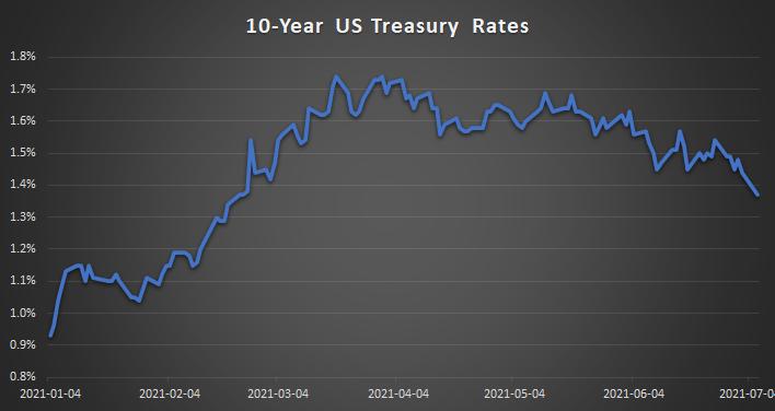 10 Year US Treasure Rates