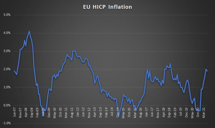 EU HICP Inflation